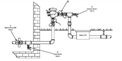 Backflow Instructions 765