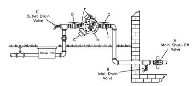 Backflow Instructions 825